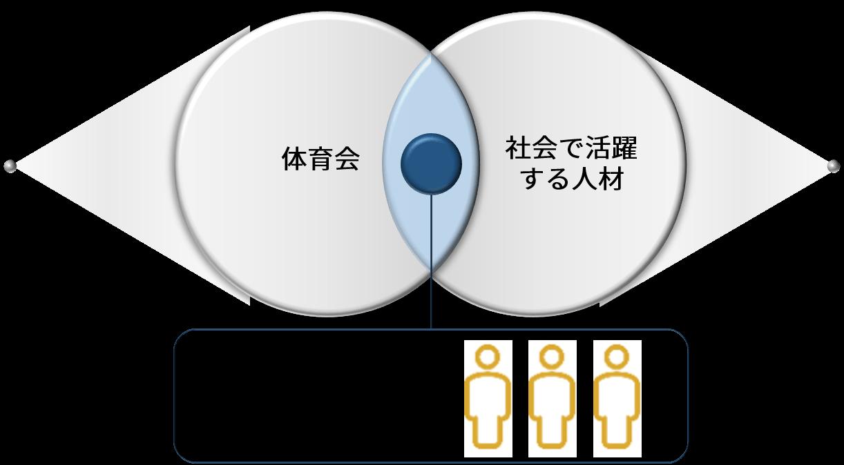 JCAPの学生アスリートの概念図